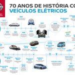 Os 70 anos de história da Nissan com veículos elétricos